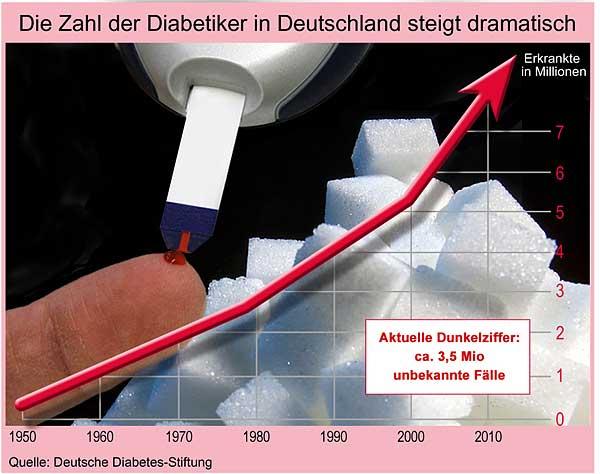 Publikationen und Broschüren   Deutsche Diabetes Stiftung