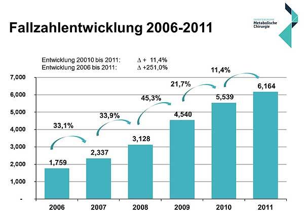 Diabetes typ 2 statistik deutschland