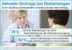 Umfrage bei Diabetologen